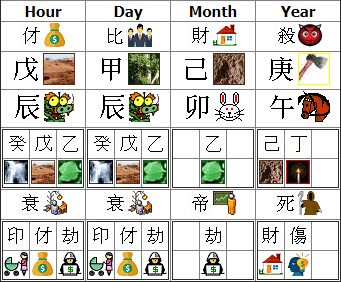 Free Chinese Zodiac Card Reading, Chinese Horoscope Database