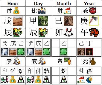 Complete Chinese Zodiac 10 God Birth Chart