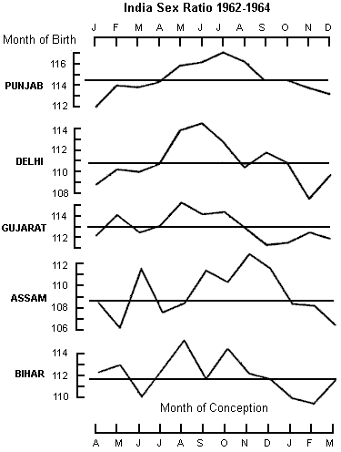 India Sex Ratio at Birth from 1961 to 1964